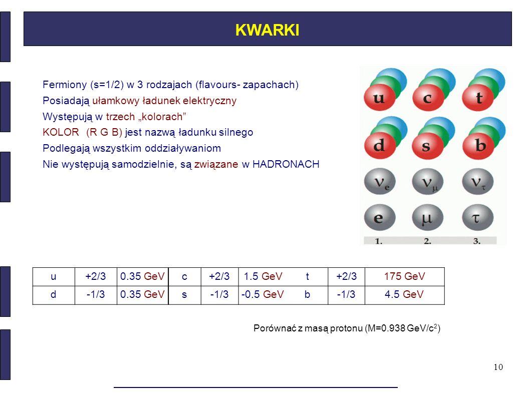 """10 KWARKI Fermiony (s=1/2) w 3 rodzajach (flavours- zapachach) Posiadają ułamkowy ładunek elektryczny Występują w trzech """"kolorach"""" KOLOR (R G B) jest"""