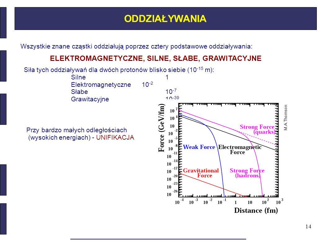 14 ODDZIAŁYWANIA Wszystkie znane cząstki oddziałują poprzez cztery podstawowe oddziaływania: ELEKTROMAGNETYCZNE, SILNE, SŁABE, GRAWITACYJNE Siła tych