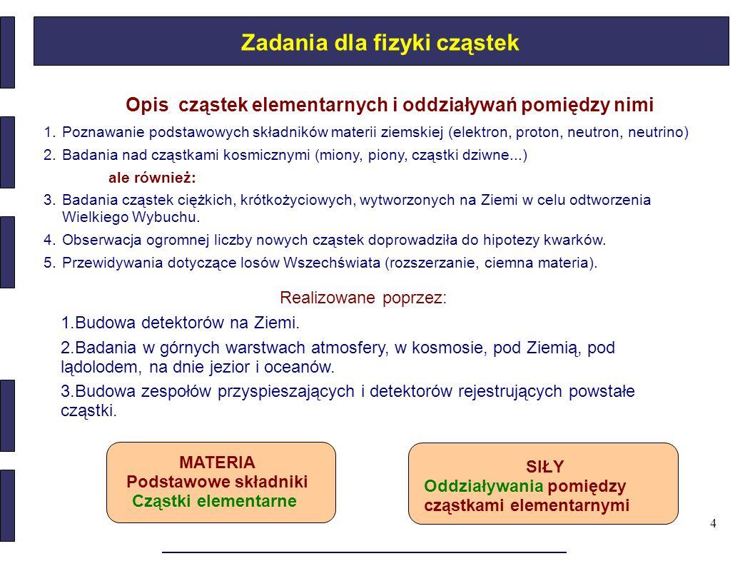 4 Zadania dla fizyki cząstek 1.Poznawanie podstawowych składników materii ziemskiej (elektron, proton, neutron, neutrino) 2.Badania nad cząstkami kosm