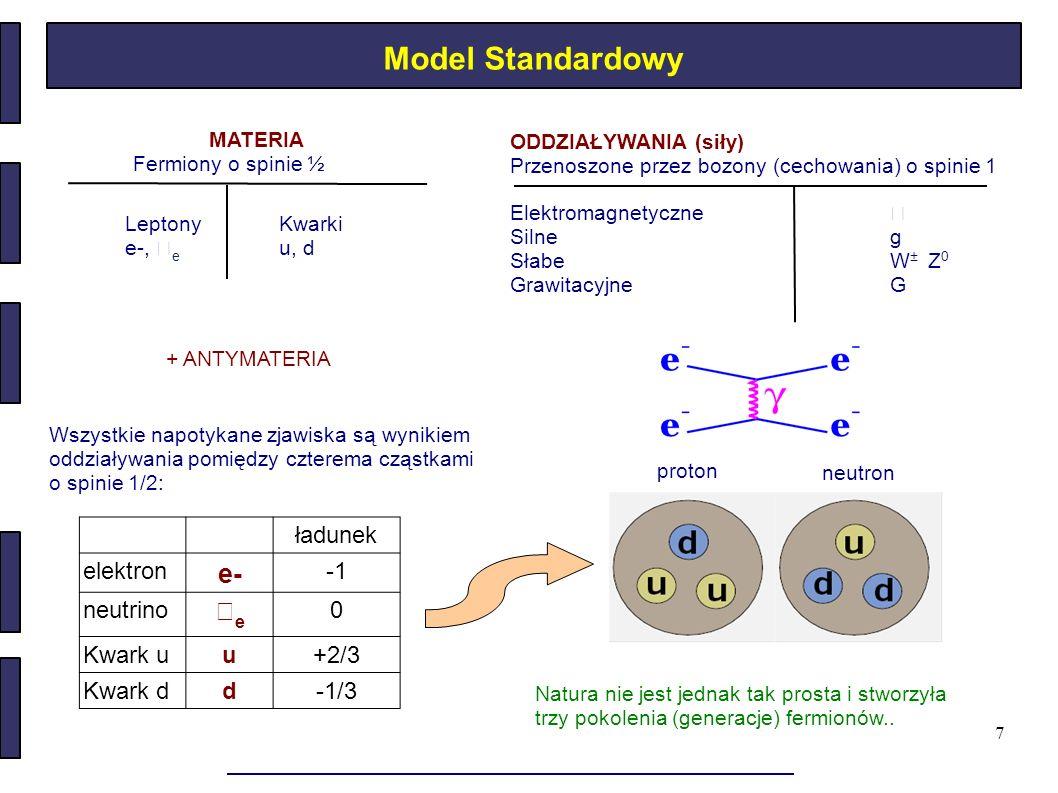 7 Model Standardowy MATERIA Fermiony o spinie ½ ODDZIAŁYWANIA (siły) Przenoszone przez bozony (cechowania) o spinie 1 Elektromagnetyczne Silne g Słabe