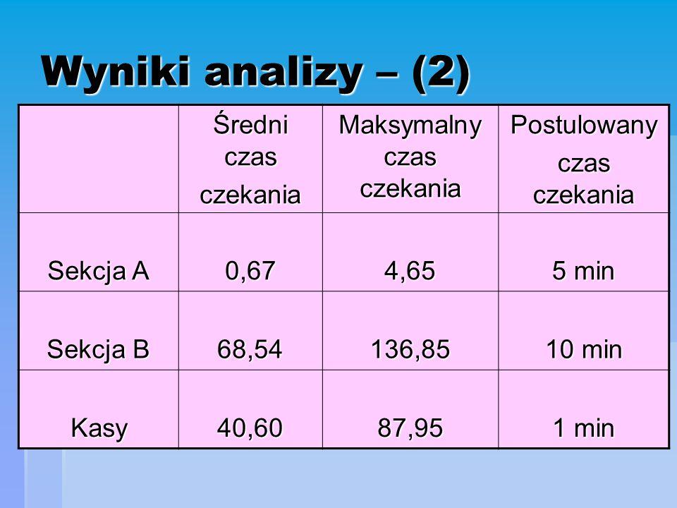 Wyniki analizy – (2) Średni czas czekania Maksymalny czas czekania Postulowany czas czekania Sekcja A 0,674,65 5 min Sekcja B 68,54136,85 10 min Kasy40,6087,95 1 min