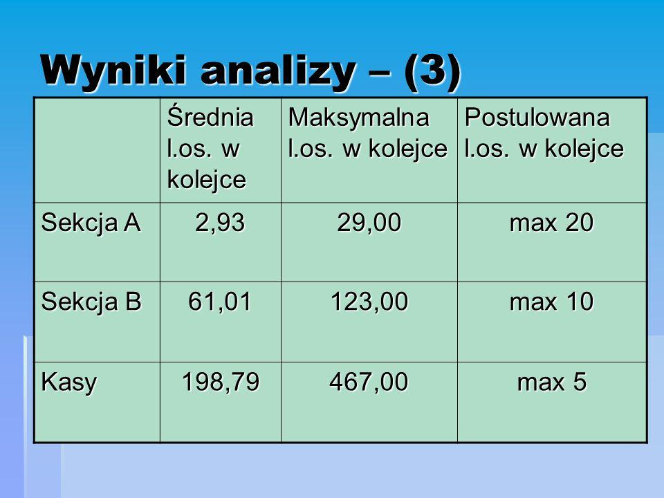 Wyniki analizy – (3) Średnia l.os. w kolejce Maksymalna l.os.