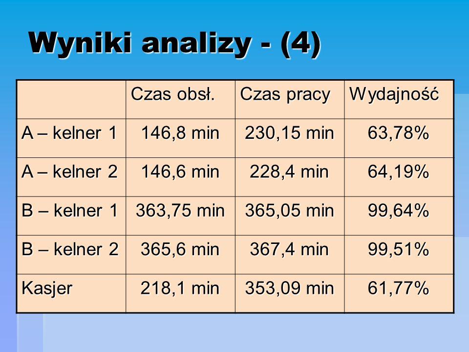 Wyniki analizy - (4) Czas obsł.
