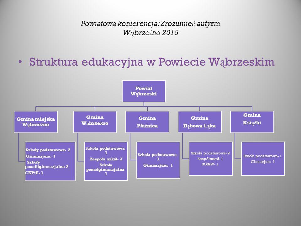 Powiatowa konferencja: Zrozumie ć autyzm W ą brze ź no 2015 Struktura edukacyjna w Powiecie W ą brzeskim Powiat W ą brzeski Gmina miejska W ą brze ź n