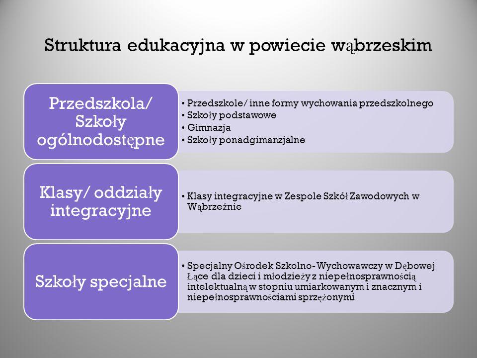 Struktura edukacyjna w powiecie w ą brzeskim Przedszkole/ inne formy wychowania przedszkolnego Szko ł y podstawowe Gimnazja Szko ł y ponadgimanzjalne