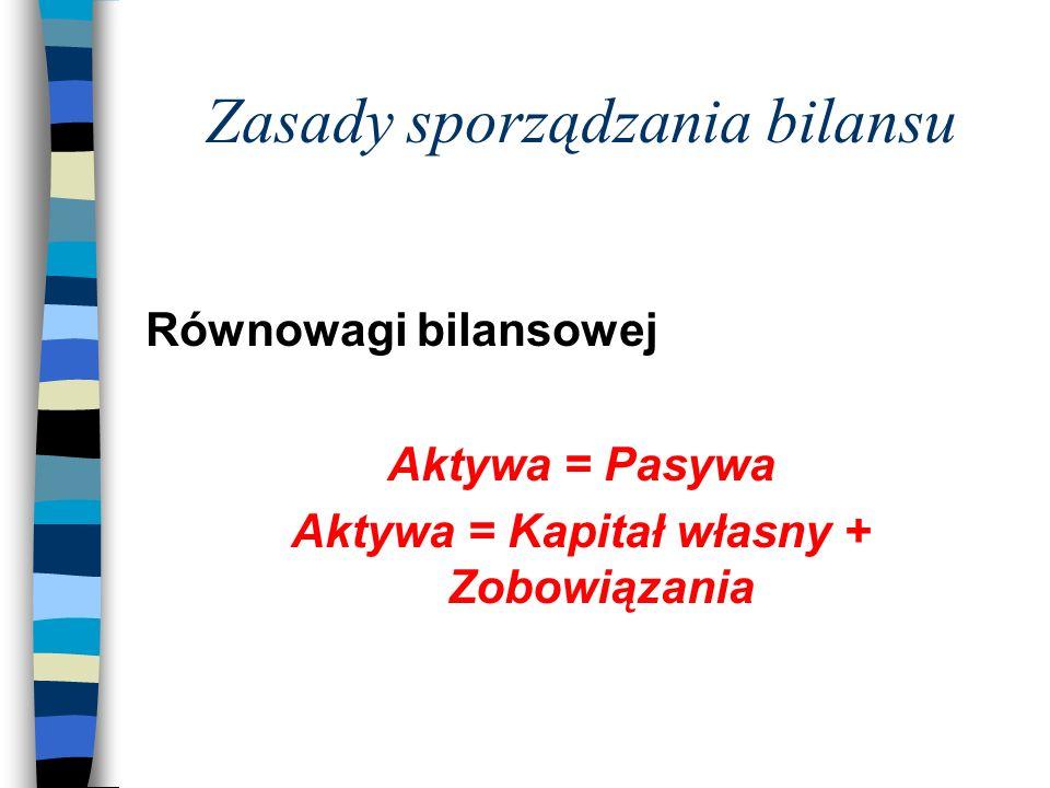Zasady sporządzania bilansu Równowagi bilansowej Aktywa = Pasywa Aktywa = Kapitał własny + Zobowiązania