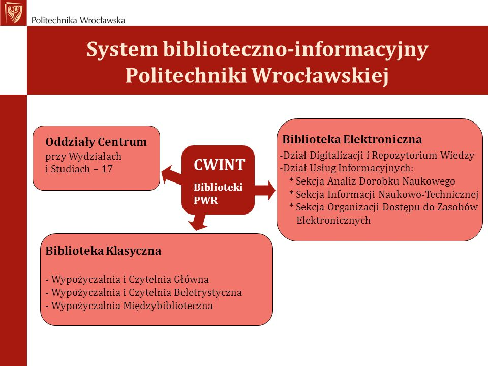 System biblioteczno-informacyjny Politechniki Wrocławskiej Oddziały Centrum przy Wydziałach i Studiach – 17 Biblioteka Elektroniczna -Dział Digitaliza