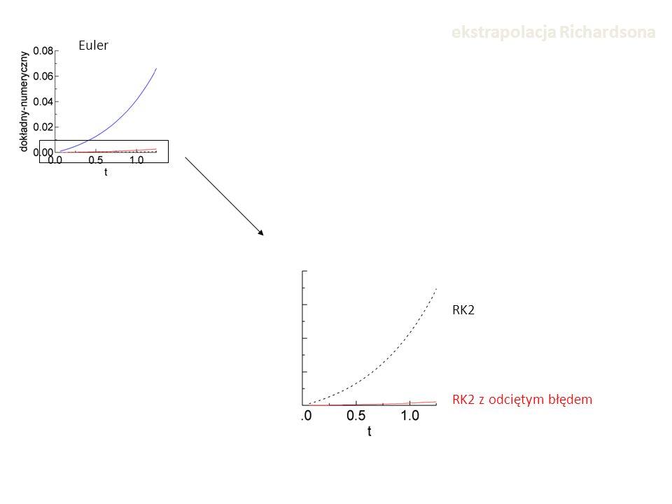 Euler RK2 RK2 z odciętym błędem ekstrapolacja Richardsona