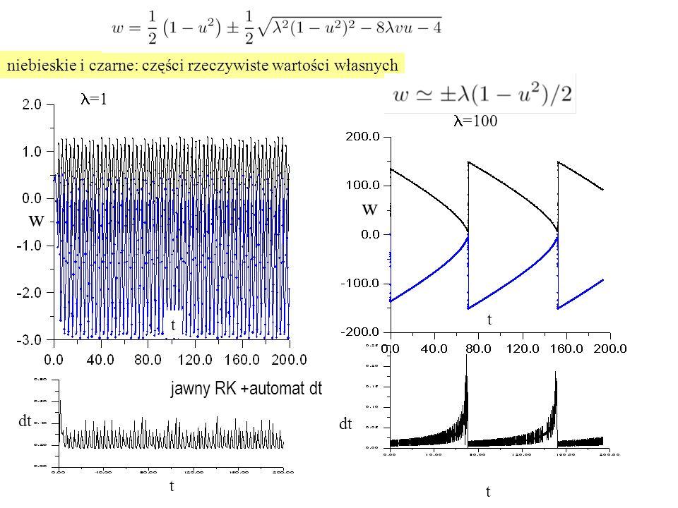 t t niebieskie i czarne: części rzeczywiste wartości własnych =1 =100 dt t t jawny RK +automat dt w w