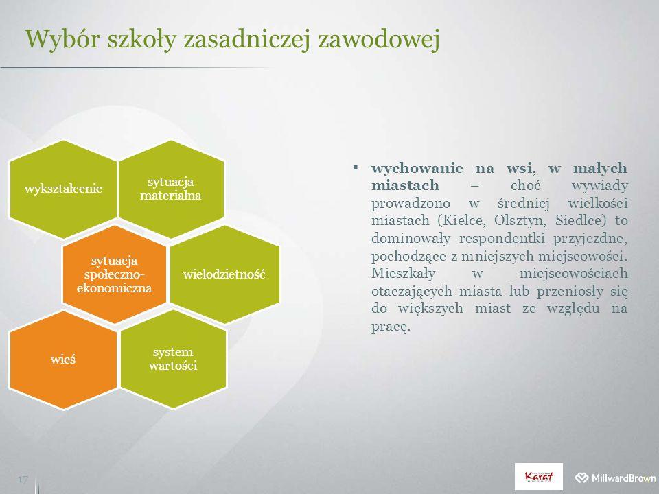 Wybór szkoły zasadniczej zawodowej 17  wychowanie na wsi, w małych miastach – choć wywiady prowadzono w średniej wielkości miastach (Kielce, Olsztyn, Siedlce) to dominowały respondentki przyjezdne, pochodzące z mniejszych miejscowości.