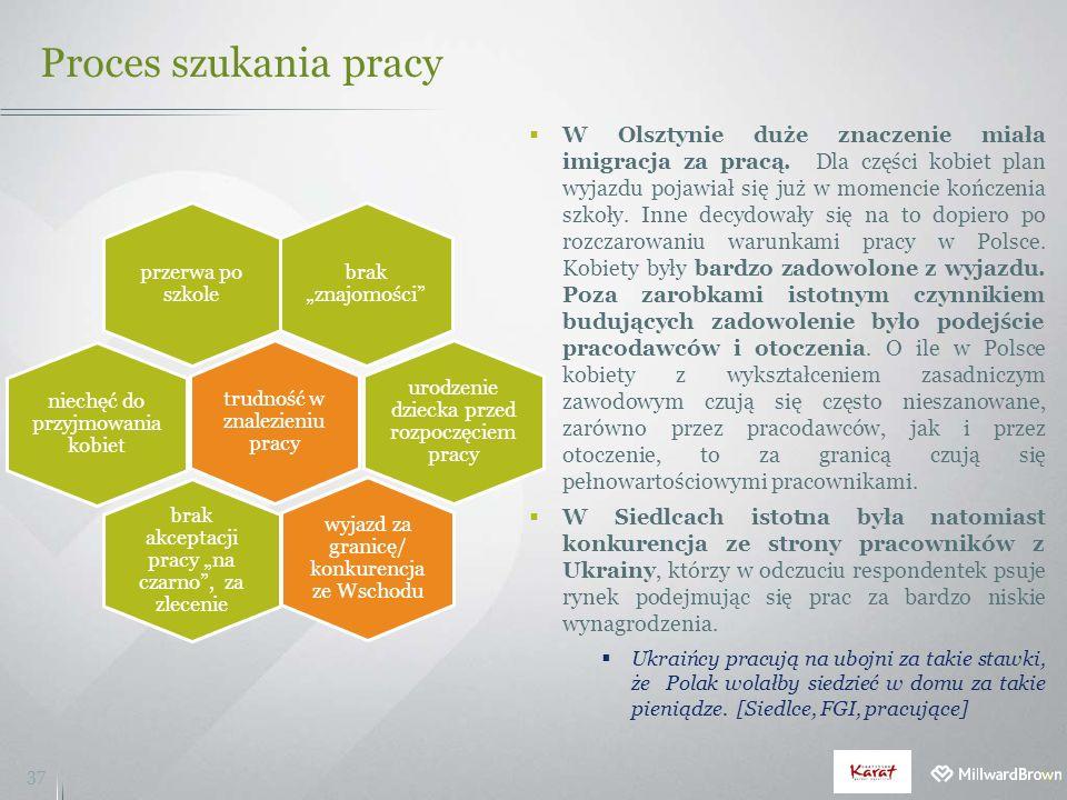 Proces szukania pracy 37  W Olsztynie duże znaczenie miała imigracja za pracą. Dla części kobiet plan wyjazdu pojawiał się już w momencie kończenia s