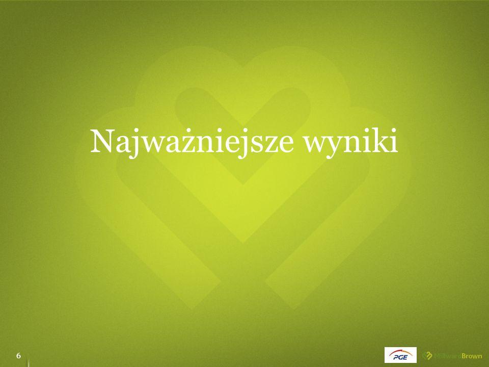 Proces szukania pracy 37  W Olsztynie duże znaczenie miała imigracja za pracą.