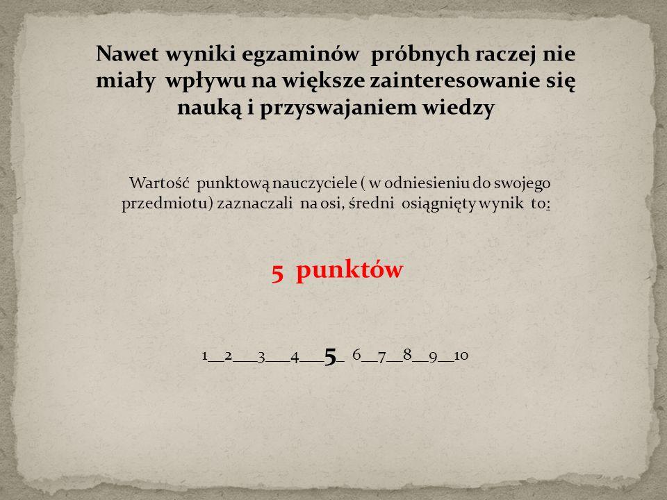 Nawet wyniki egzaminów próbnych raczej nie miały wpływu na większe zainteresowanie się nauką i przyswajaniem wiedzy Wartość punktową nauczyciele ( w odniesieniu do swojego przedmiotu) zaznaczali na osi, średni osiągnięty wynik to: 5 punktów 1__2___3___4___ 5 _ 6__7__8__9__10