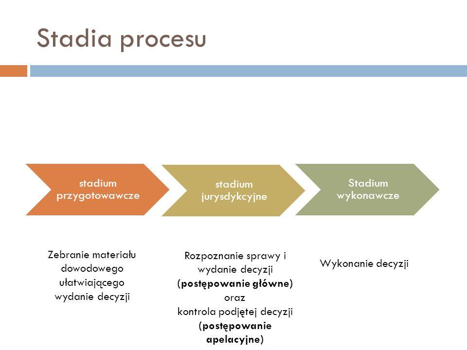 Stadia procesu stadium przygotowawcze stadium jurysdykcyjne Stadium wykonawcze Zebranie materiału dowodowego ułatwiającego wydanie decyzji Rozpoznanie