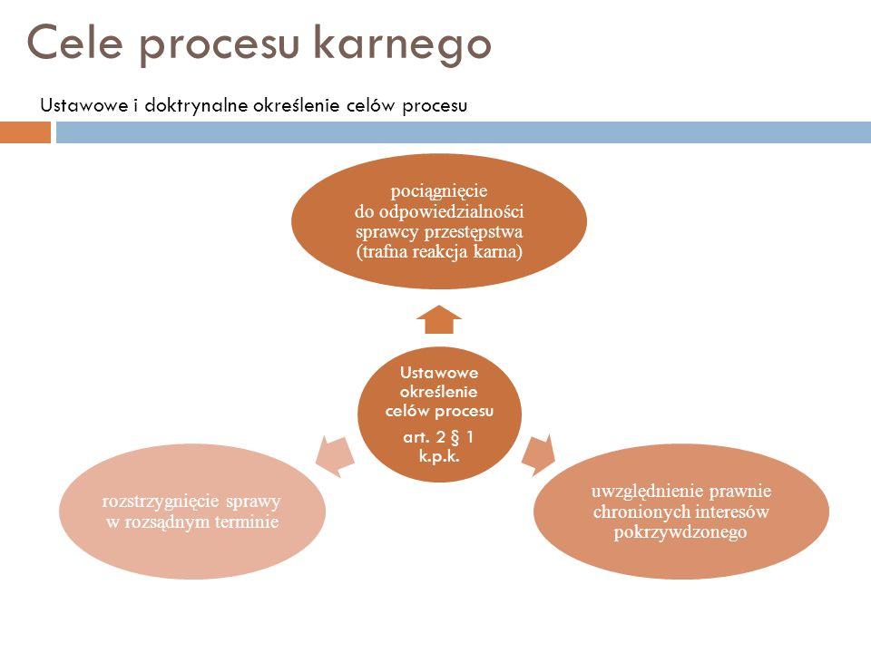 Cele procesu karnego Ustawowe określenie celów procesu art. 2 § 1 k.p.k. pociągnięcie do odpowiedzialności sprawcy przestępstwa (trafna reakcja karna)