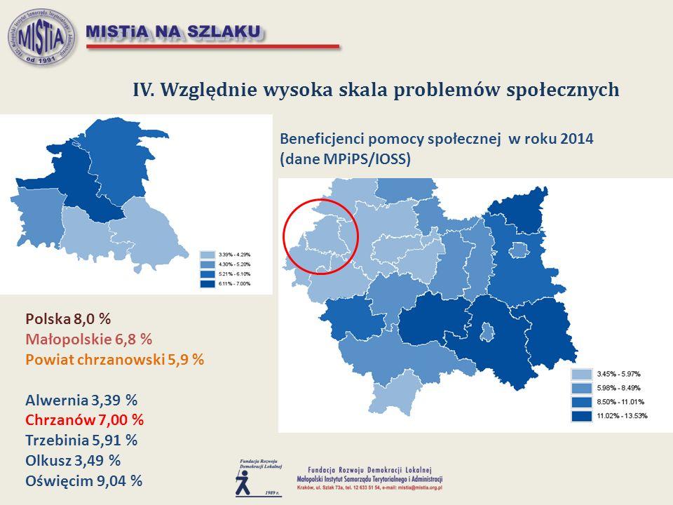 IV. Względnie wysoka skala problemów społecznych Beneficjenci pomocy społecznej w roku 2014 (dane MPiPS/IOSS) Polska 8,0 % Małopolskie 6,8 % Powiat ch