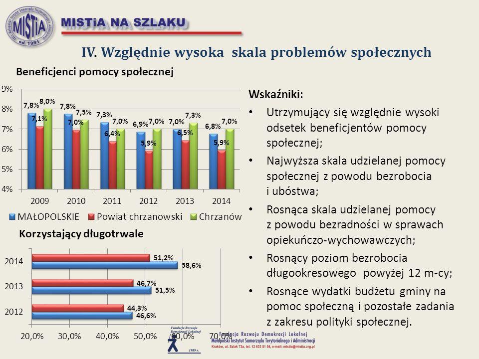 IV. Względnie wysoka skala problemów społecznych Wskaźniki: Utrzymujący się względnie wysoki odsetek beneficjentów pomocy społecznej; Najwyższa skala