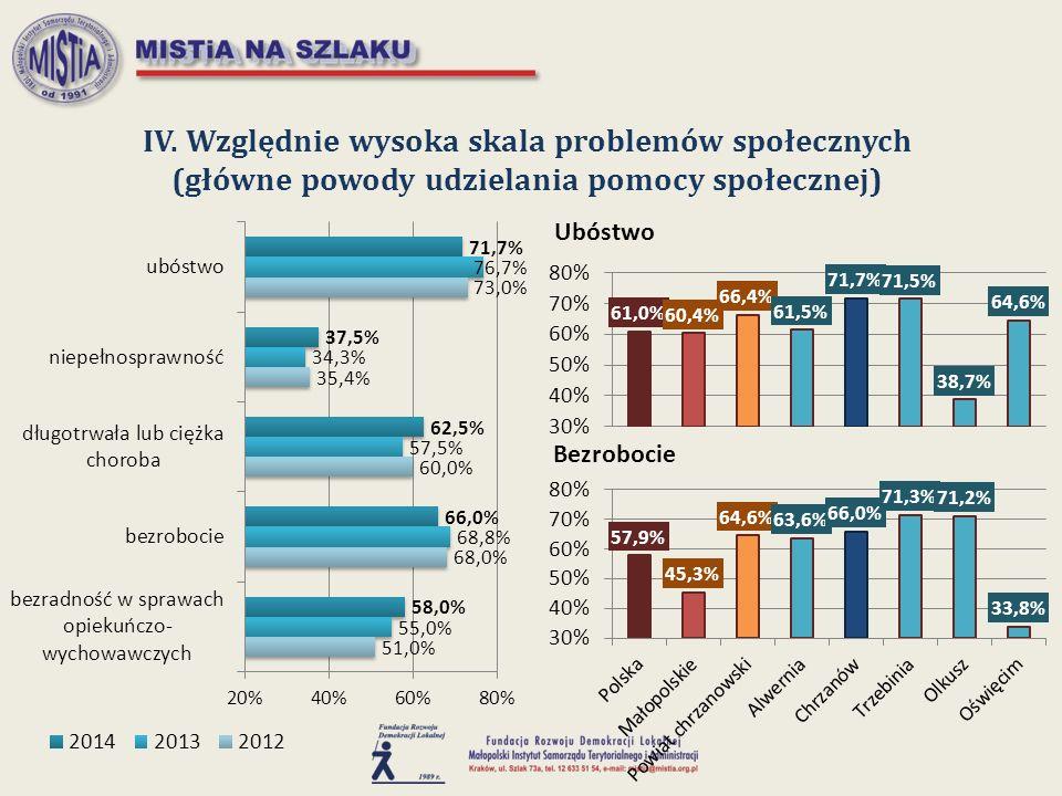 IV. Względnie wysoka skala problemów społecznych (główne powody udzielania pomocy społecznej)