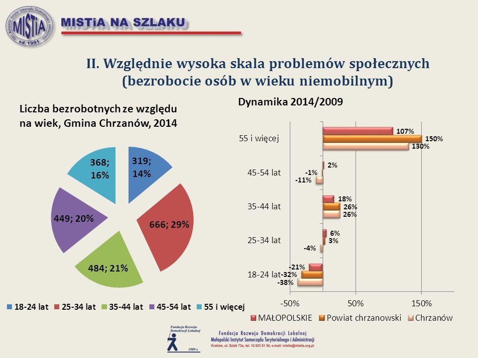 II. Względnie wysoka skala problemów społecznych (bezrobocie osób w wieku niemobilnym)