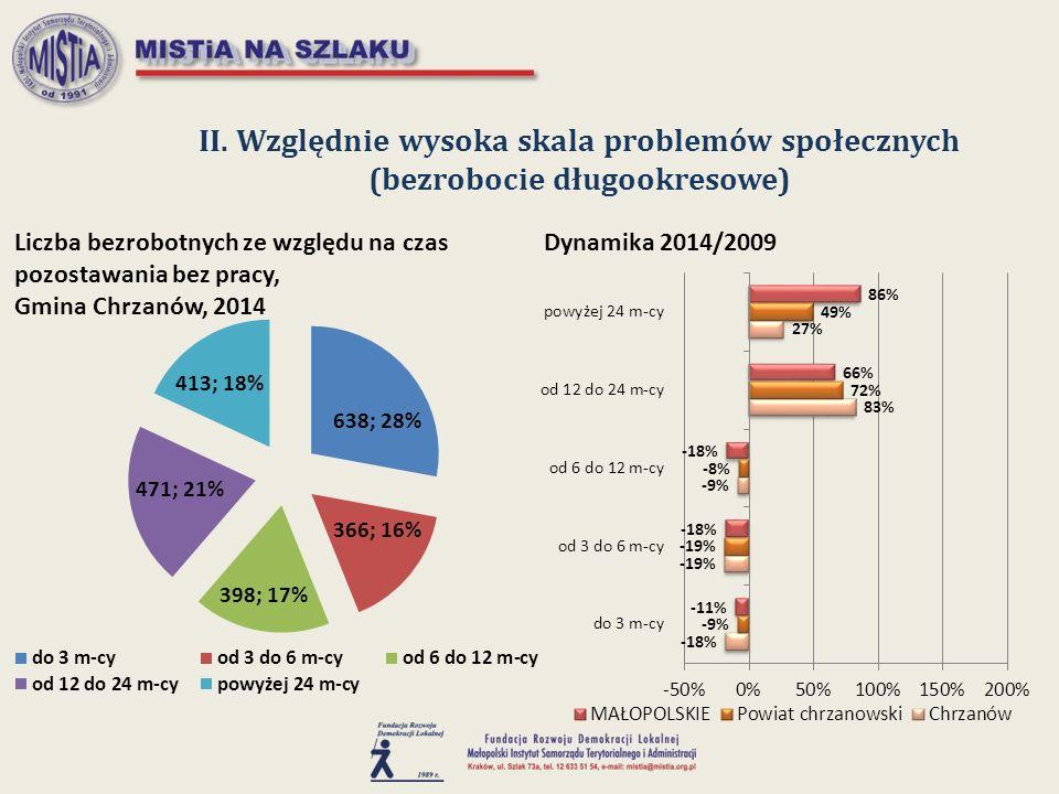 II. Względnie wysoka skala problemów społecznych (bezrobocie długookresowe)
