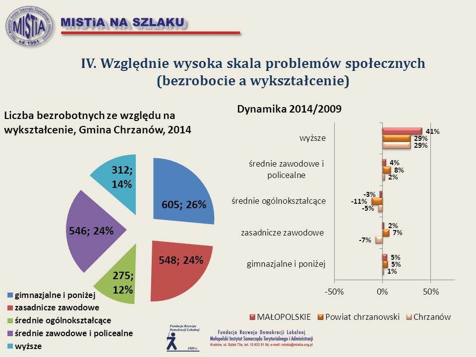 IV. Względnie wysoka skala problemów społecznych (bezrobocie a wykształcenie)