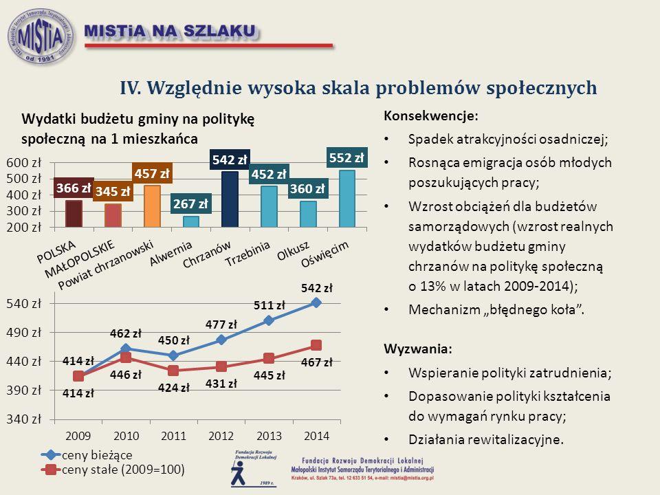 IV. Względnie wysoka skala problemów społecznych Konsekwencje: Spadek atrakcyjności osadniczej; Rosnąca emigracja osób młodych poszukujących pracy; Wz
