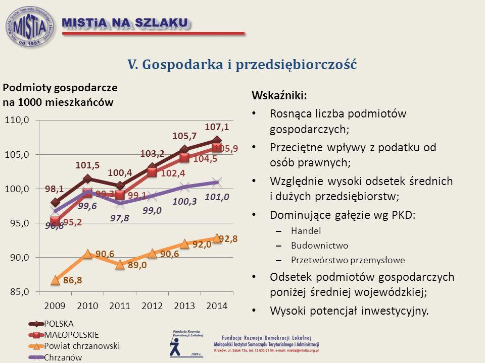 V. Gospodarka i przedsiębiorczość Wskaźniki: Rosnąca liczba podmiotów gospodarczych; Przeciętne wpływy z podatku od osób prawnych; Względnie wysoki od