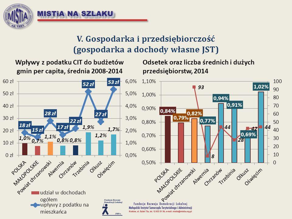 V. Gospodarka i przedsiębiorczość (gospodarka a dochody własne JST)