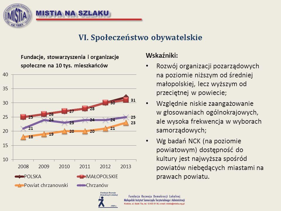 VI. Społeczeństwo obywatelskie Wskaźniki: Rozwój organizacji pozarządowych na poziomie niższym od średniej małopolskiej, lecz wyższym od przeciętnej w