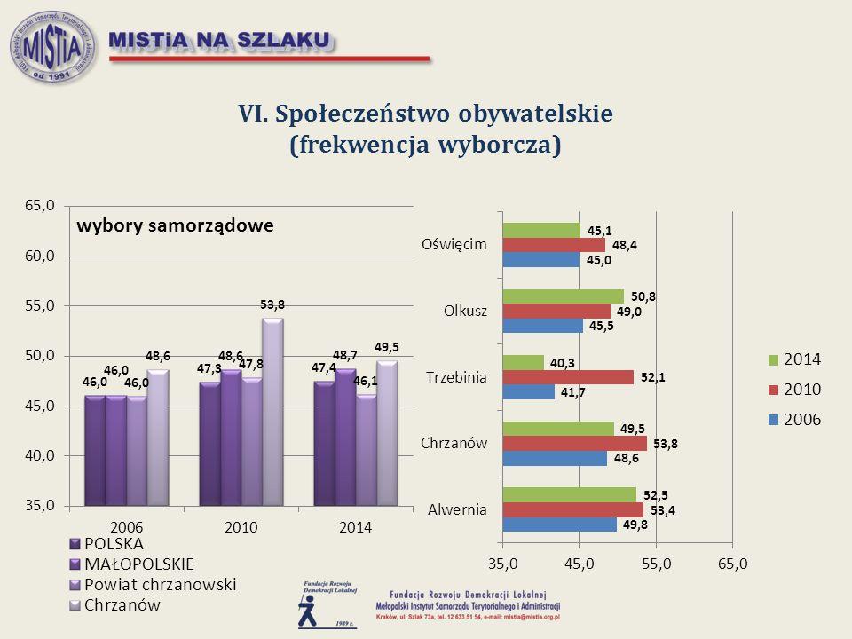 VI. Społeczeństwo obywatelskie (frekwencja wyborcza)