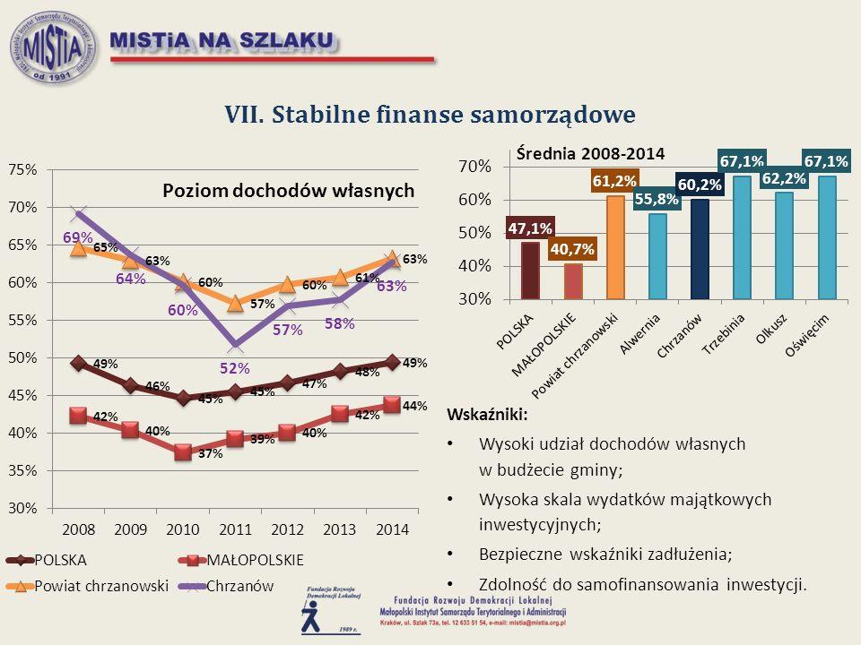 VII. Stabilne finanse samorządowe Wskaźniki: Wysoki udział dochodów własnych w budżecie gminy; Wysoka skala wydatków majątkowych inwestycyjnych; Bezpi