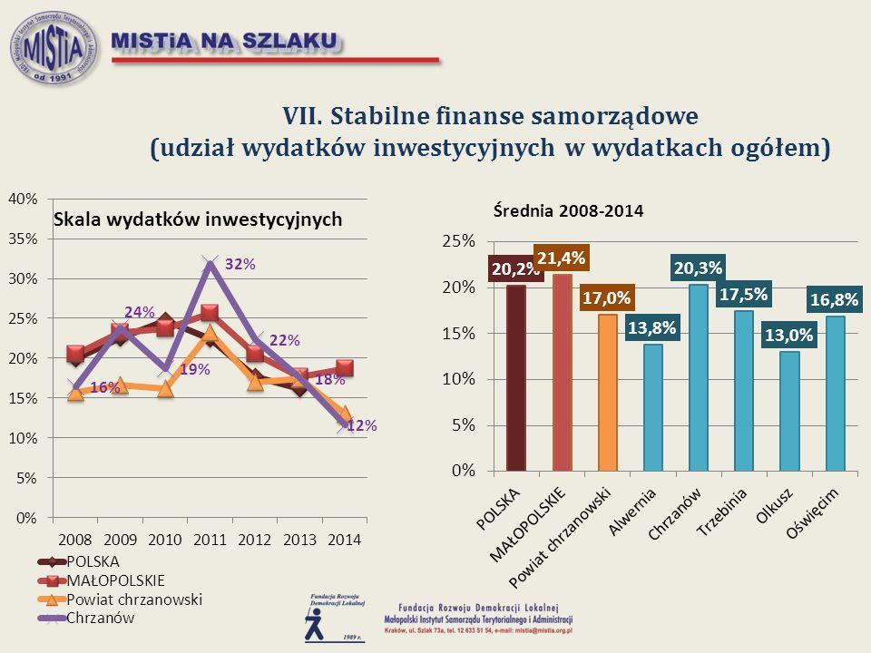 VII. Stabilne finanse samorządowe (udział wydatków inwestycyjnych w wydatkach ogółem)
