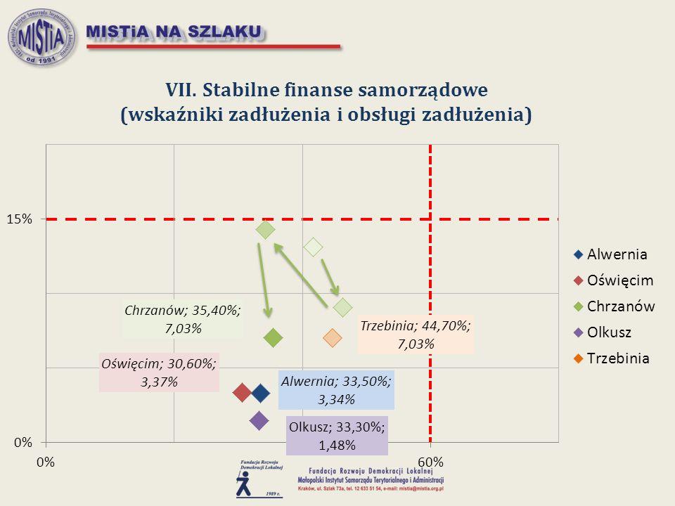 VII. Stabilne finanse samorządowe (wskaźniki zadłużenia i obsługi zadłużenia)