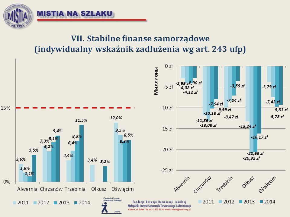 VII. Stabilne finanse samorządowe (indywidualny wskaźnik zadłużenia wg art. 243 ufp)