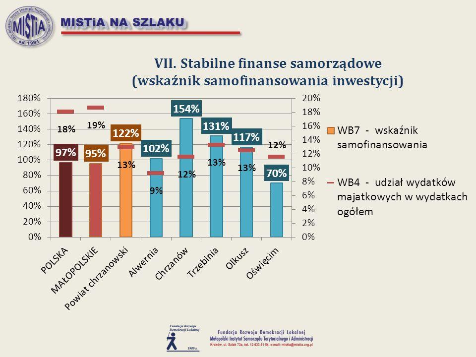 VII. Stabilne finanse samorządowe (wskaźnik samofinansowania inwestycji)
