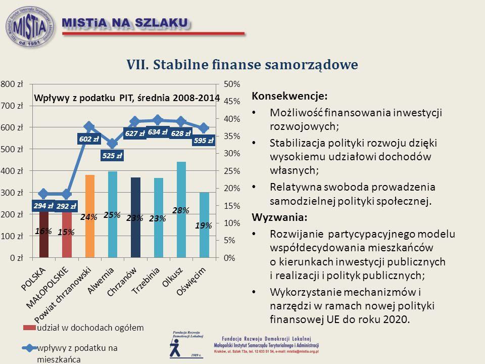 VII. Stabilne finanse samorządowe Konsekwencje: Możliwość finansowania inwestycji rozwojowych; Stabilizacja polityki rozwoju dzięki wysokiemu udziałow