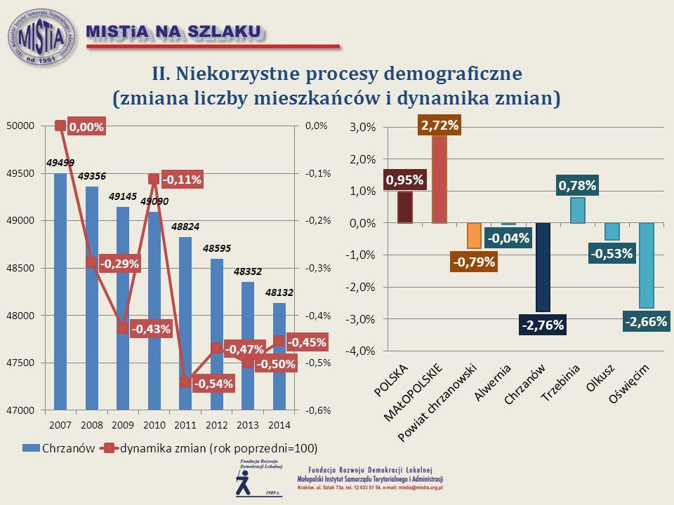 II. Niekorzystne procesy demograficzne (zmiana liczby mieszkańców i dynamika zmian)