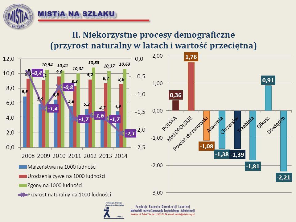 II. Niekorzystne procesy demograficzne (przyrost naturalny w latach i wartość przeciętna)