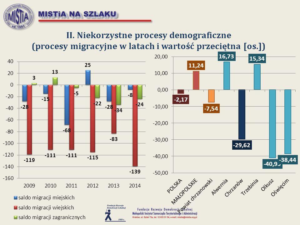 II. Niekorzystne procesy demograficzne (procesy migracyjne w latach i wartość przeciętna [os.])