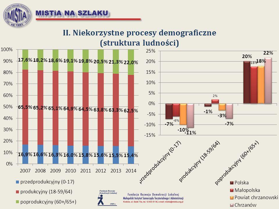 II. Niekorzystne procesy demograficzne (struktura ludności)