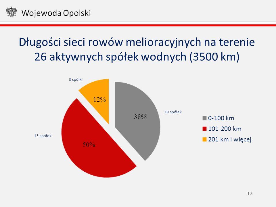 Długości sieci rowów melioracyjnych na terenie 26 aktywnych spółek wodnych (3500 km) 12