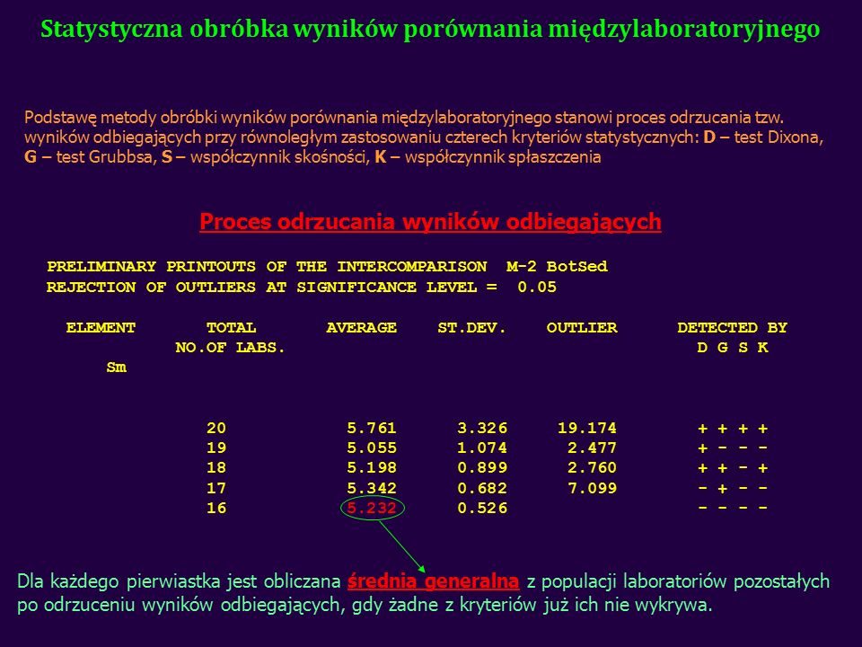 Statystyczna obróbka wyników porównania międzylaboratoryjnego Podstawę metody obróbki wyników porównania międzylaboratoryjnego stanowi proces odrzucania tzw.