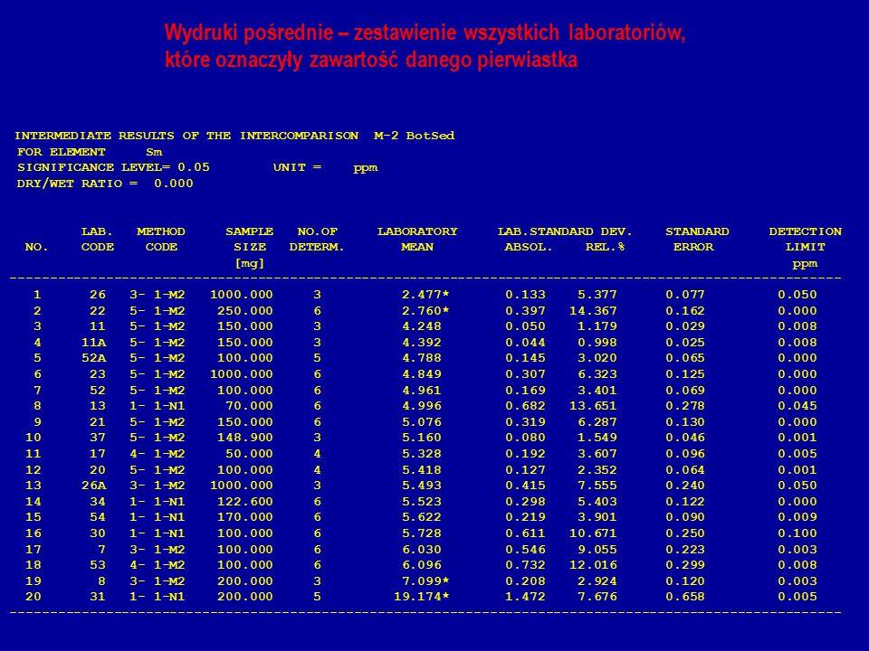 Wydruki pośrednie – zestawienie wszystkich laboratoriów, które oznaczyły zawartość danego pierwiastka INTERMEDIATE RESULTS OF THE INTERCOMPARISON M-2 BotSed FOR ELEMENT Sm SIGNIFICANCE LEVEL= 0.05 UNIT = ppm DRY/WET RATIO = 0.000 LAB.
