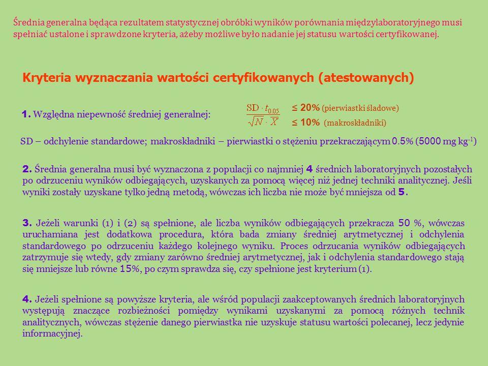 ≤ 50 % (pierwiastki śladowe) ≤ 30 % (makroskładniki) Kryterium wyznaczania wartości informacyjnych Względna niepewność średniej generalnej, obliczonej na podstawie minimum 3 zaakceptowanych średnich laboratoryjnych: Wartości informacyjne podawane są wyłącznie jako liczby, bez przedziałów ufności.