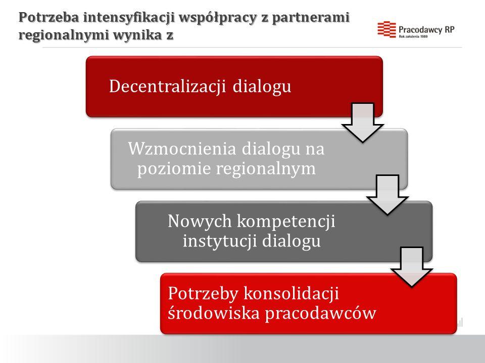 Potrzeba intensyfikacji współpracy z partnerami regionalnymi wynika z Decentralizacji dialogu Wzmocnienia dialogu na poziomie regionalnym Nowych kompetencji instytucji dialogu Potrzeby konsolidacji środowiska pracodawców