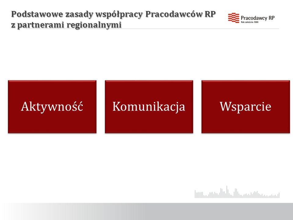 Podstawowe zasady współpracy Pracodawców RP z partnerami regionalnymi AktywnośćKomunikacjaWsparcie