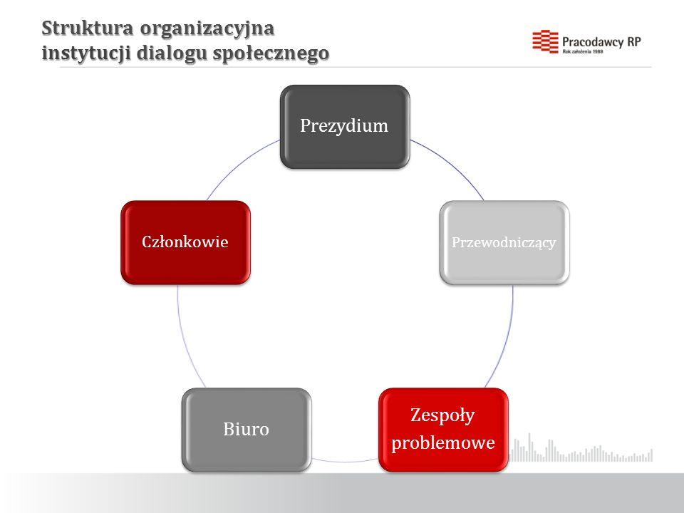 Struktura organizacyjna instytucji dialogu społecznego Prezydium Przewodniczący Zespoły problemowe Biuro Członkowie