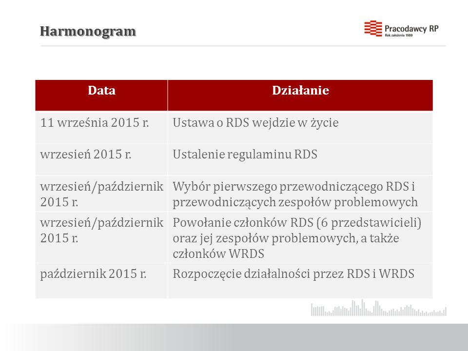 Harmonogram DataDziałanie 11 września 2015 r.Ustawa o RDS wejdzie w życie wrzesień 2015 r.Ustalenie regulaminu RDS wrzesień/październik 2015 r.