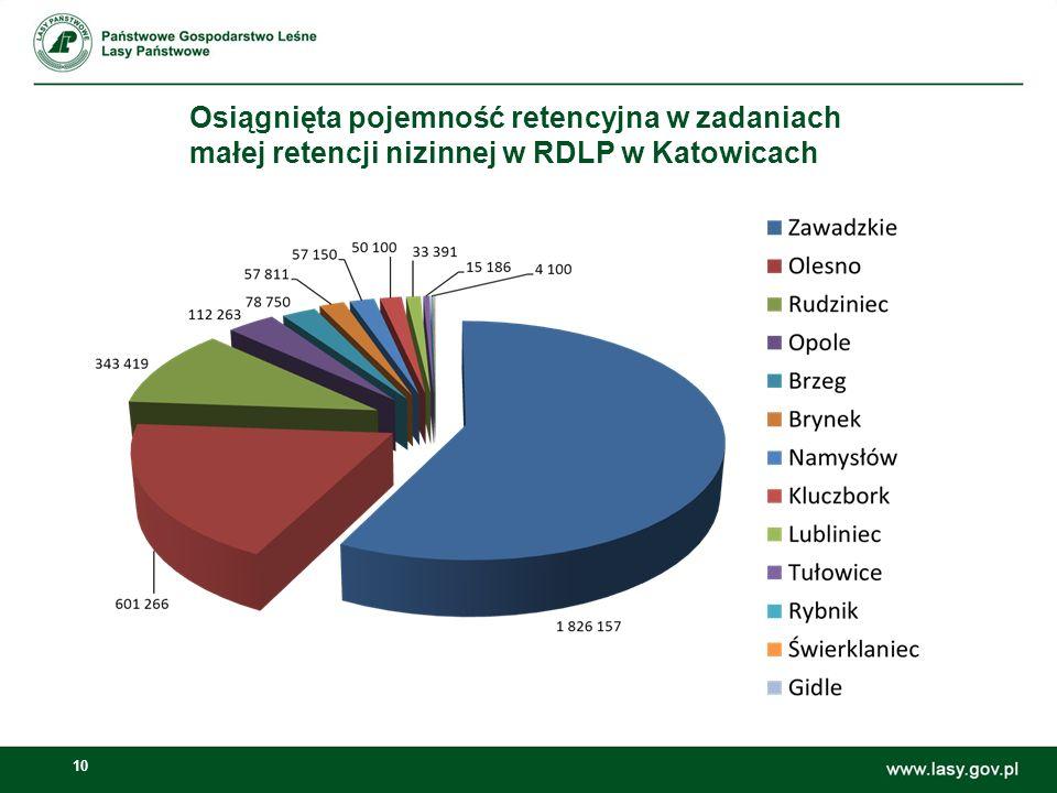 10 Osiągnięta pojemność retencyjna w zadaniach małej retencji nizinnej w RDLP w Katowicach