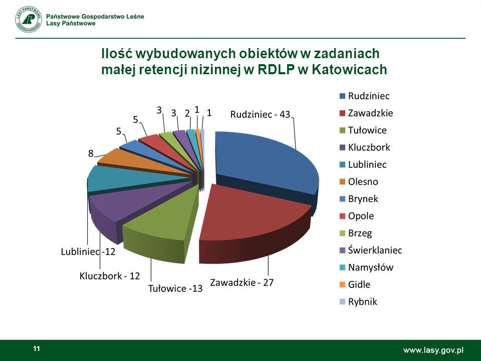 11 Ilość wybudowanych obiektów w zadaniach małej retencji nizinnej w RDLP w Katowicach